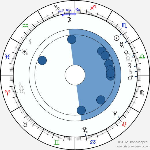 Zbigniew Kuźmiński wikipedia, horoscope, astrology, instagram