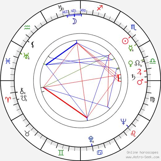 Zbigniew Kuźmiński tema natale, oroscopo, Zbigniew Kuźmiński oroscopi gratuiti, astrologia