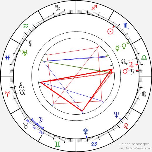 Zdeněk Kroupa astro natal birth chart, Zdeněk Kroupa horoscope, astrology