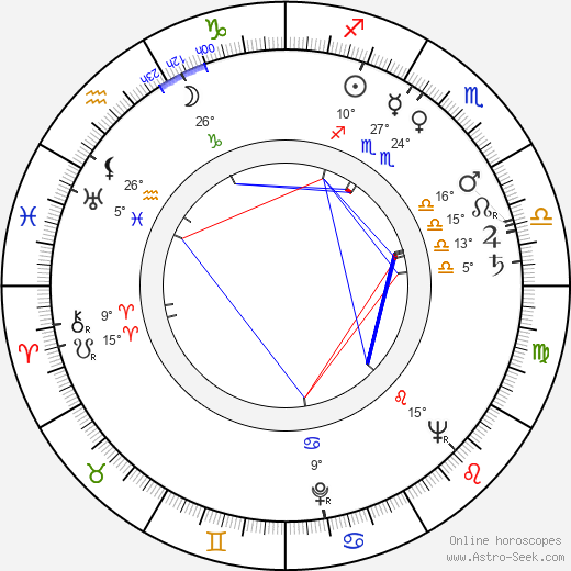 Bedřich Zelenka birth chart, biography, wikipedia 2019, 2020