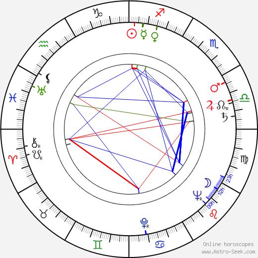 Bohumil Bezouška astro natal birth chart, Bohumil Bezouška horoscope, astrology
