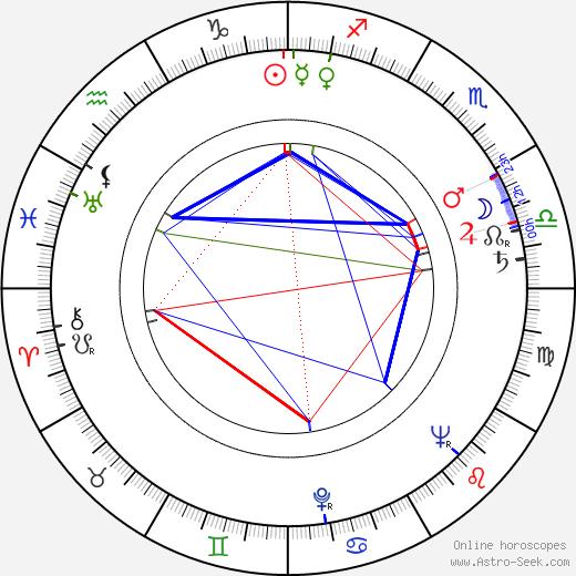 Charles Millot astro natal birth chart, Charles Millot horoscope, astrology