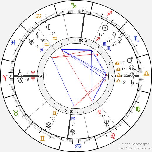 Deanna Durbin birth chart, biography, wikipedia 2018, 2019