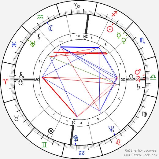 Deanna Durbin astro natal birth chart, Deanna Durbin horoscope, astrology