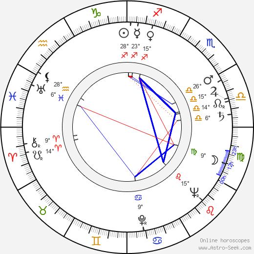 Dominik Morawski birth chart, biography, wikipedia 2020, 2021