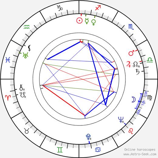 Dominik Morawski birth chart, Dominik Morawski astro natal horoscope, astrology