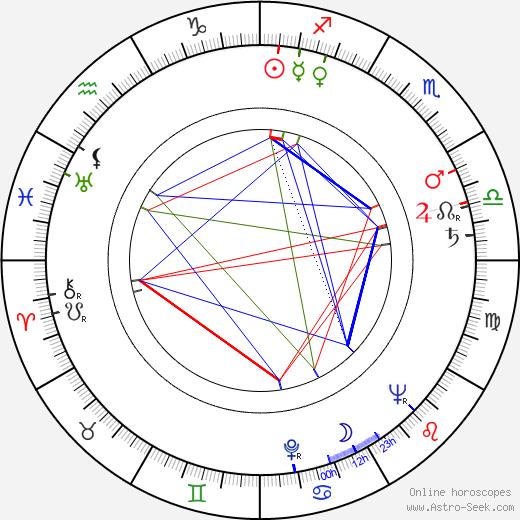 Elsie Albiin день рождения гороскоп, Elsie Albiin Натальная карта онлайн