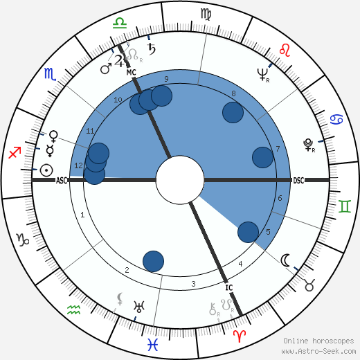 Esternado Waldo Demara wikipedia, horoscope, astrology, instagram
