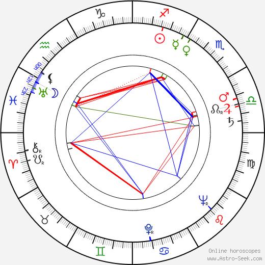 George Leech birth chart, George Leech astro natal horoscope, astrology