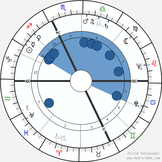 George Roy Hill wikipedia, horoscope, astrology, instagram