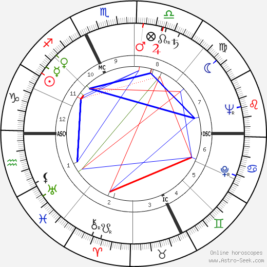 George Roy Hill astro natal birth chart, George Roy Hill horoscope, astrology