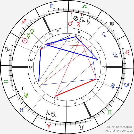 Джордж Рой Хилл George Roy Hill день рождения гороскоп, George Roy Hill Натальная карта онлайн