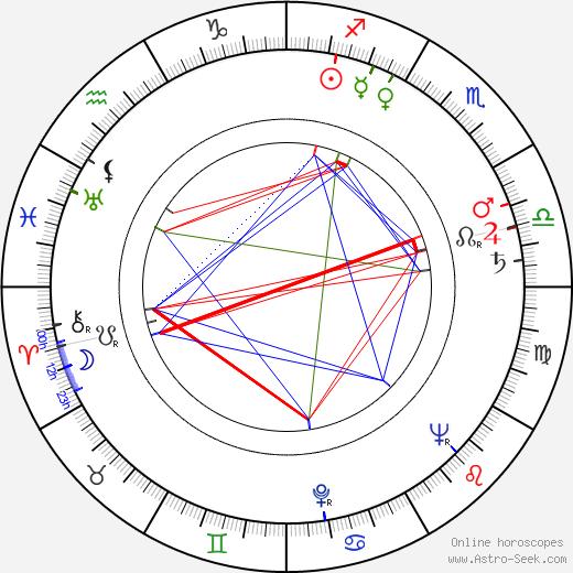 Helena Bendová birth chart, Helena Bendová astro natal horoscope, astrology