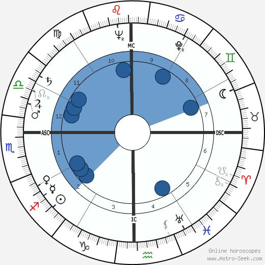 Jackie Pung wikipedia, horoscope, astrology, instagram