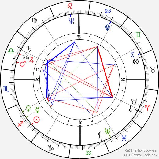 Jackie Pung tema natale, oroscopo, Jackie Pung oroscopi gratuiti, astrologia