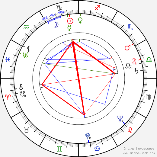 Ján Šmok astro natal birth chart, Ján Šmok horoscope, astrology