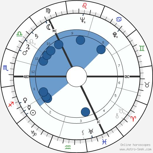 Joan Dickson wikipedia, horoscope, astrology, instagram