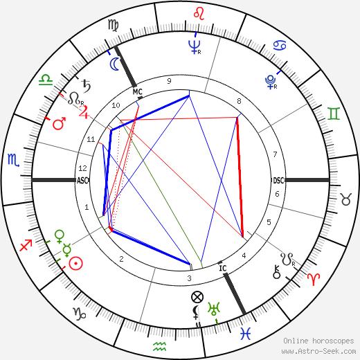 Joan Dickson день рождения гороскоп, Joan Dickson Натальная карта онлайн