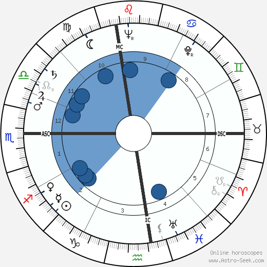 John Reiley Guthrie wikipedia, horoscope, astrology, instagram