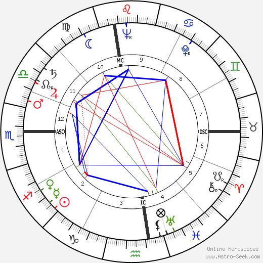 John Reiley Guthrie astro natal birth chart, John Reiley Guthrie horoscope, astrology
