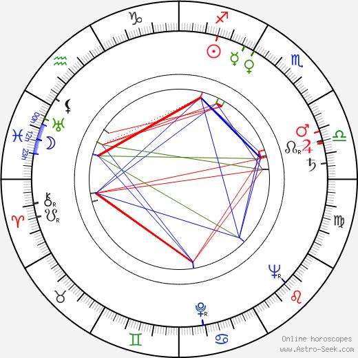 José Guardiola tema natale, oroscopo, José Guardiola oroscopi gratuiti, astrologia