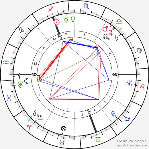Klemens Behler tema natale, oroscopo, Klemens Behler oroscopi gratuiti, astrologia