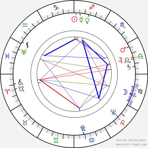 Ludmila Brožová-Polednová birth chart, Ludmila Brožová-Polednová astro natal horoscope, astrology