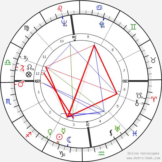 Michel Bongrand tema natale, oroscopo, Michel Bongrand oroscopi gratuiti, astrologia