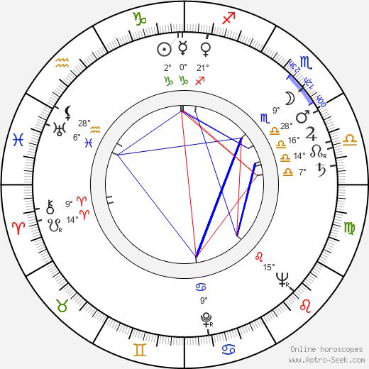Mickey Knox birth chart, biography, wikipedia 2020, 2021