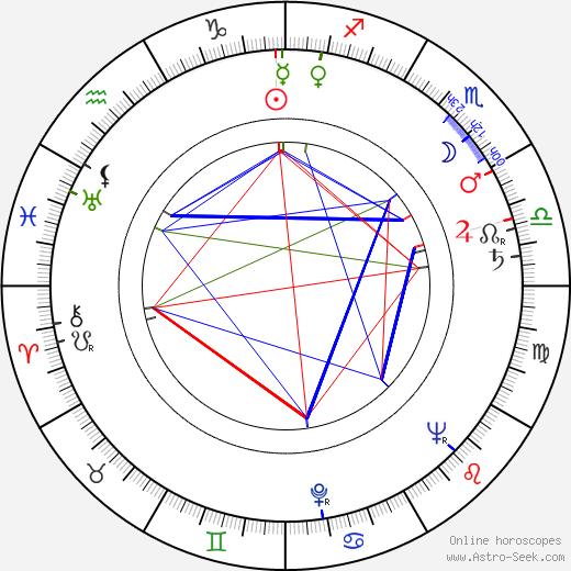 Mickey Knox birth chart, Mickey Knox astro natal horoscope, astrology