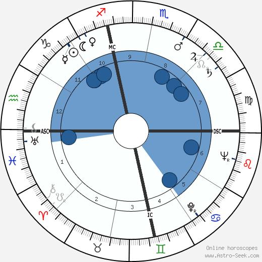 Nelson Burbrink wikipedia, horoscope, astrology, instagram