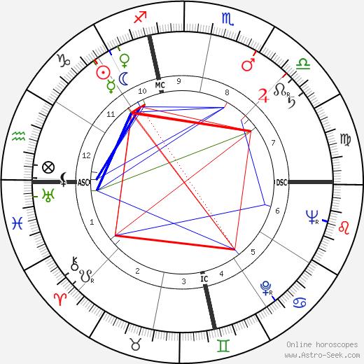 Nelson Burbrink день рождения гороскоп, Nelson Burbrink Натальная карта онлайн