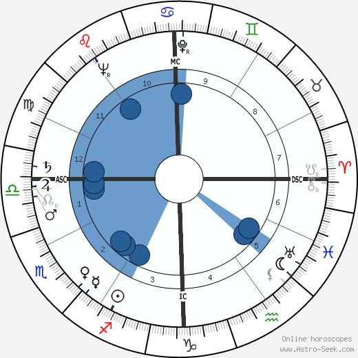 Otto Graham wikipedia, horoscope, astrology, instagram
