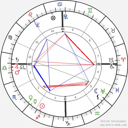 Отто Грэм Otto Graham день рождения гороскоп, Otto Graham Натальная карта онлайн