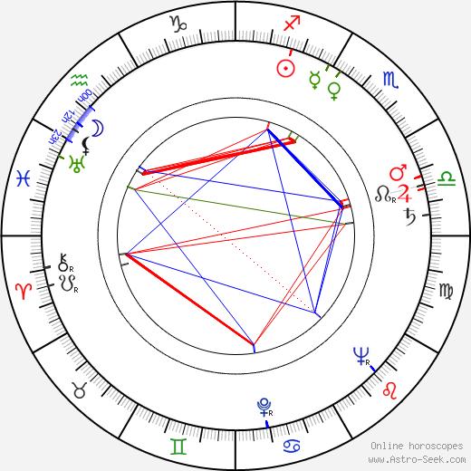 Peter Hansen birth chart, Peter Hansen astro natal horoscope, astrology