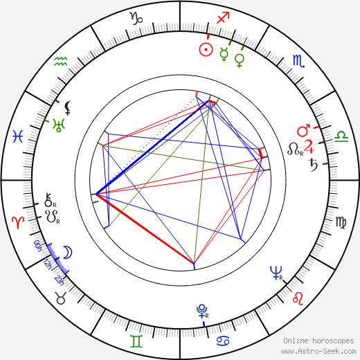 Peter Kalisch astro natal birth chart, Peter Kalisch horoscope, astrology