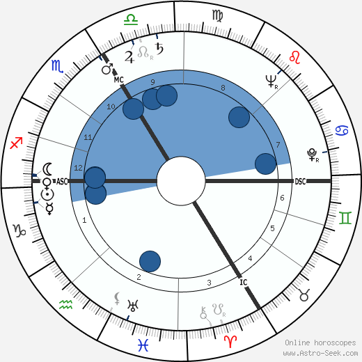 Philippe de Gaulle wikipedia, horoscope, astrology, instagram
