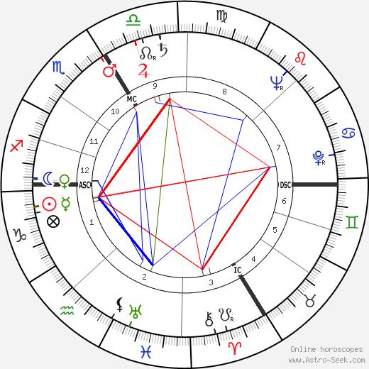 Philippe de Gaulle tema natale, oroscopo, Philippe de Gaulle oroscopi gratuiti, astrologia