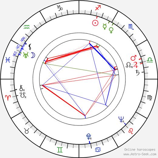 Пьеро Пиччони Piero Piccioni день рождения гороскоп, Piero Piccioni Натальная карта онлайн