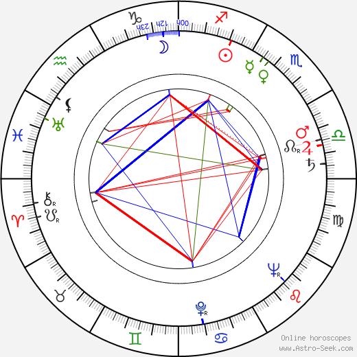 Ralph Manza birth chart, Ralph Manza astro natal horoscope, astrology
