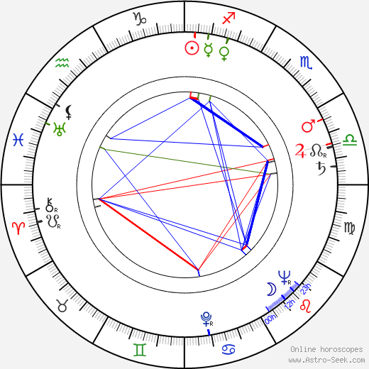 Renato Baldini astro natal birth chart, Renato Baldini horoscope, astrology