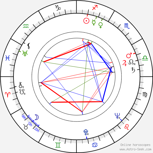 Rudolf Jurda tema natale, oroscopo, Rudolf Jurda oroscopi gratuiti, astrologia
