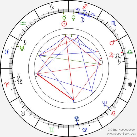 Sergey Kolosov tema natale, oroscopo, Sergey Kolosov oroscopi gratuiti, astrologia