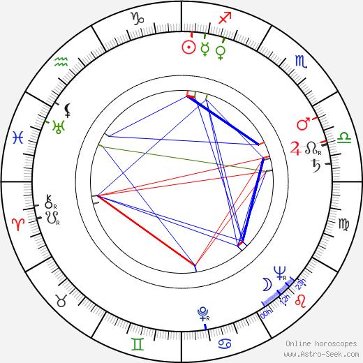 Stanislav Fišer astro natal birth chart, Stanislav Fišer horoscope, astrology