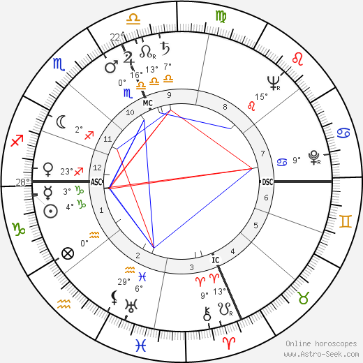 Steve Allen birth chart, biography, wikipedia 2018, 2019