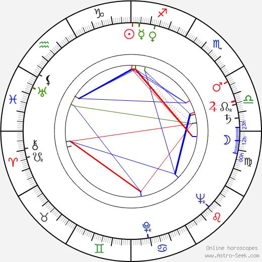 William Reid birth chart, William Reid astro natal horoscope, astrology