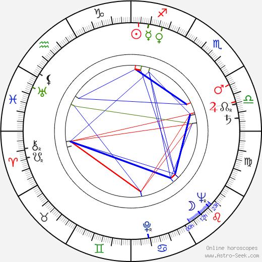 Yuriy Nikulin birth chart, Yuriy Nikulin astro natal horoscope, astrology