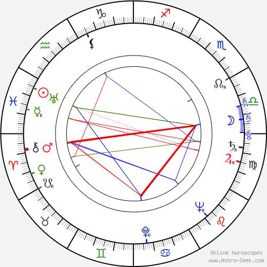 Эйб Вигода Abe Vigoda день рождения гороскоп, Abe Vigoda Натальная карта онлайн