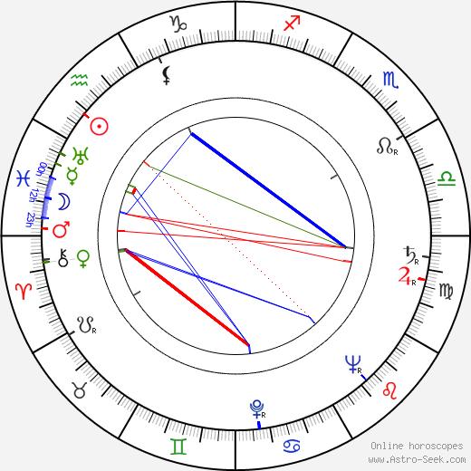 Andy Kostecka birth chart, Andy Kostecka astro natal horoscope, astrology