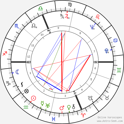 Betty Friedan astro natal birth chart, Betty Friedan horoscope, astrology
